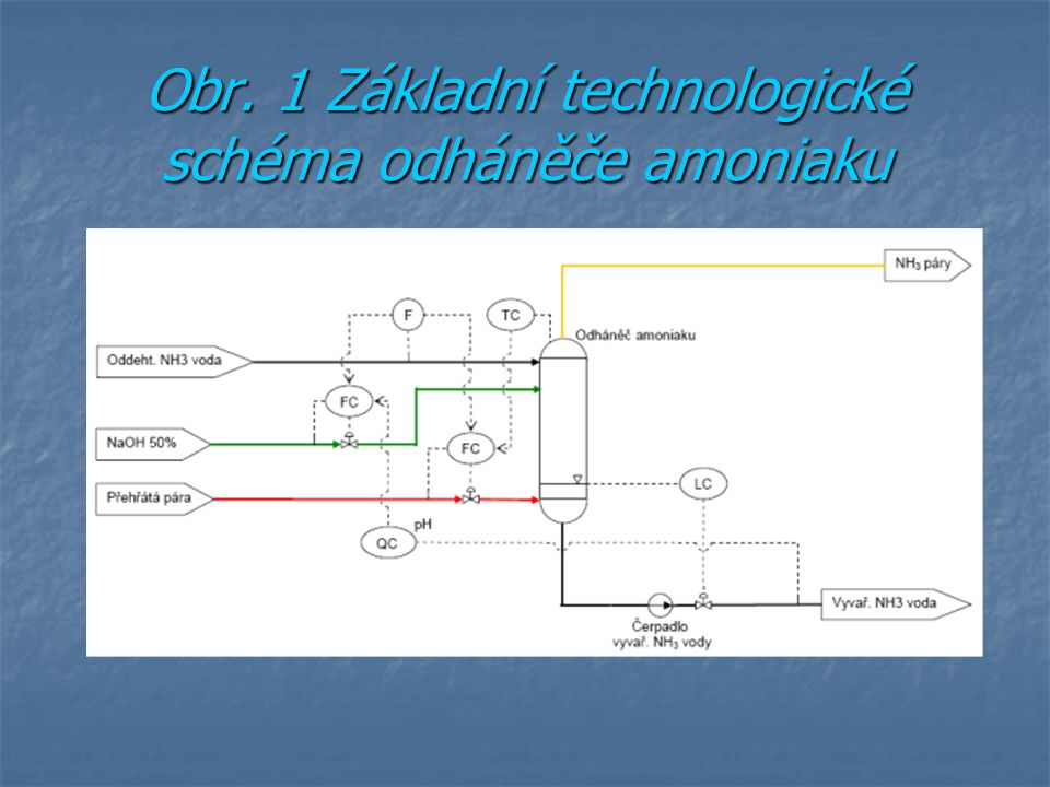 Obr. 1 Základní technologické schéma odháněče amoniaku