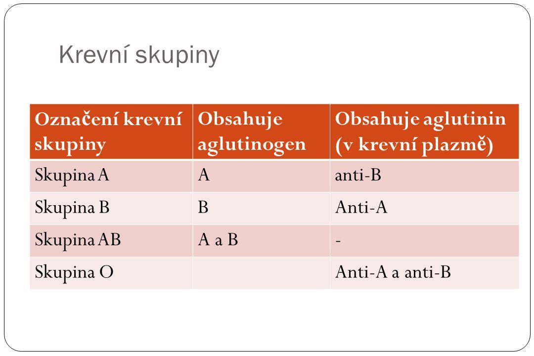 Krevní skupiny Označení krevní skupiny Obsahuje aglutinogen