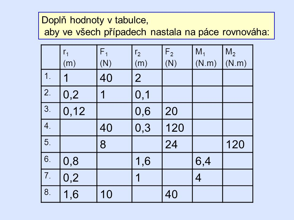 Doplň hodnoty v tabulce,