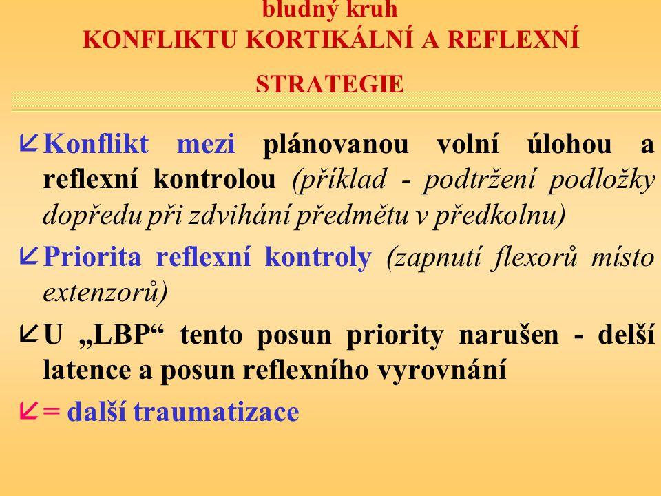 bludný kruh KONFLIKTU KORTIKÁLNÍ A REFLEXNÍ STRATEGIE