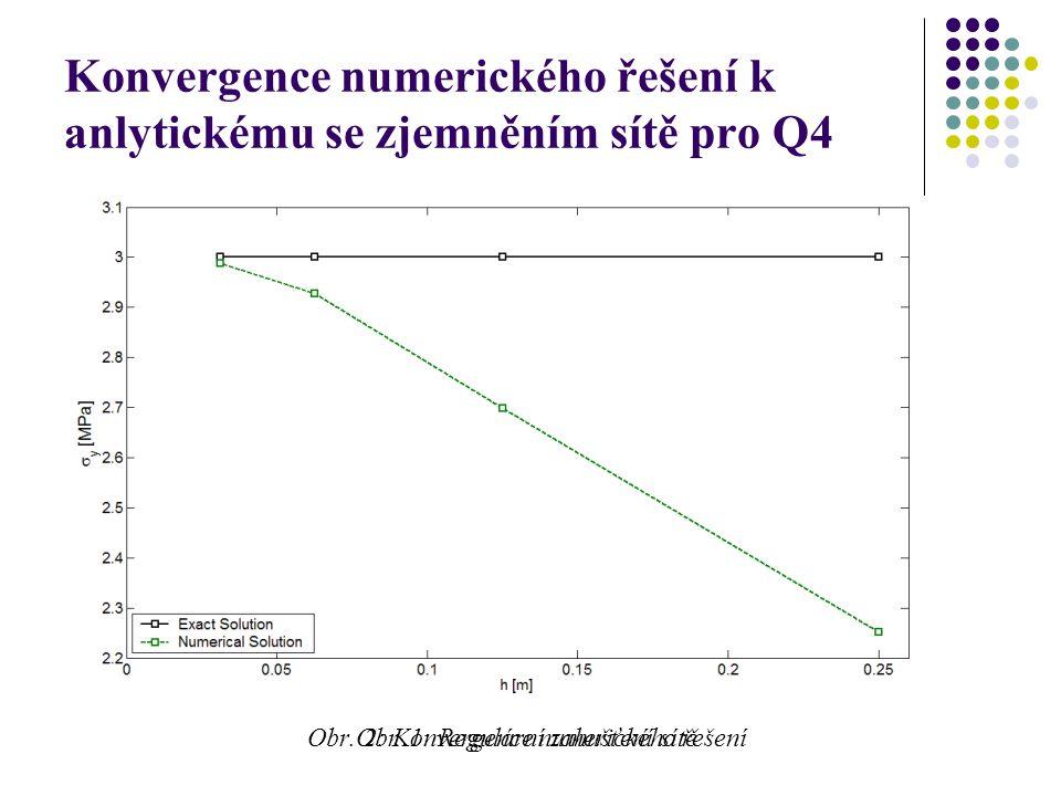 Konvergence numerického řešení k anlytickému se zjemněním sítě pro Q4