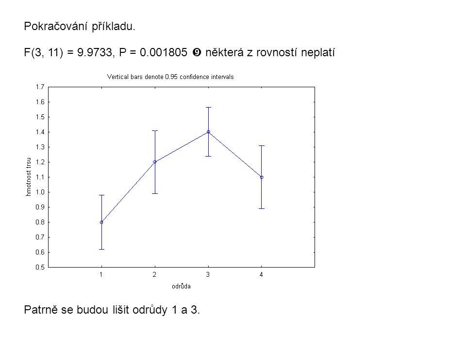 Pokračování příkladu. F(3, 11) = 9.9733, P = 0.001805  některá z rovností neplatí.
