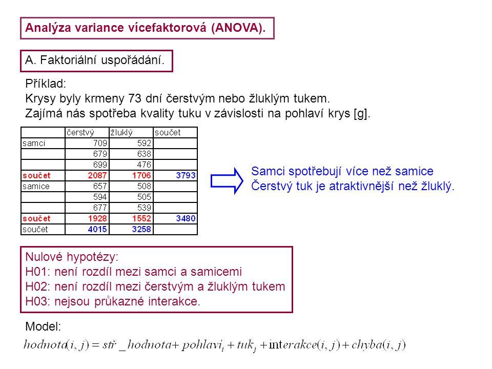 Analýza variance vícefaktorová (ANOVA).