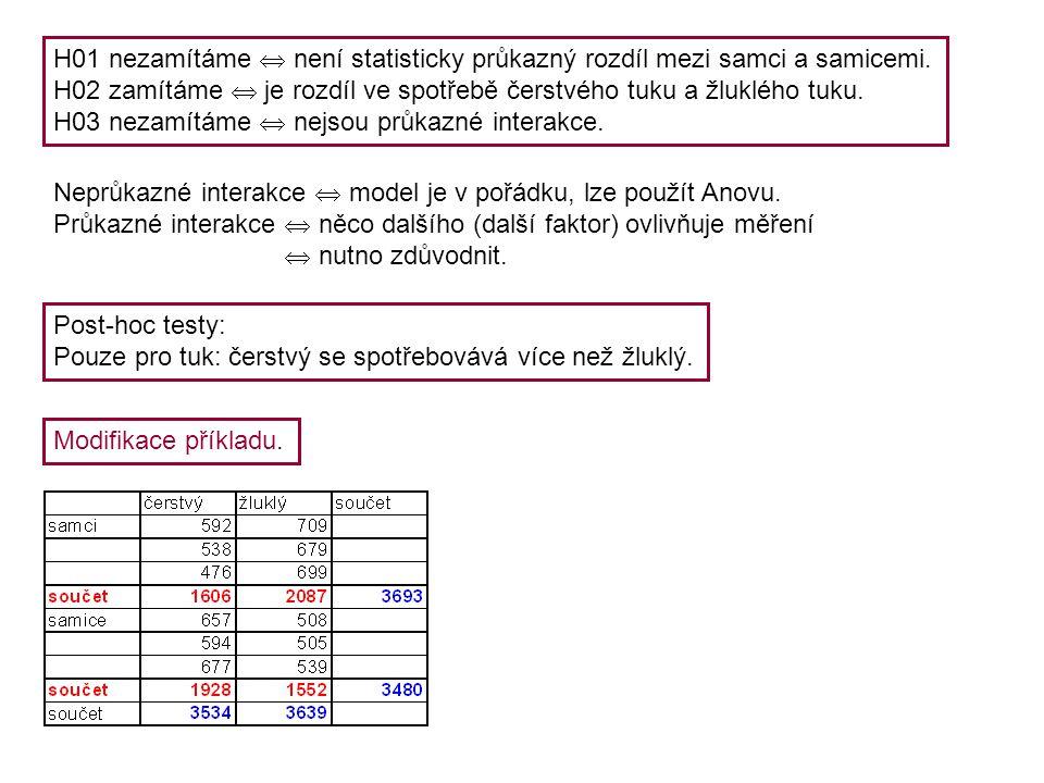 H01 nezamítáme  není statisticky průkazný rozdíl mezi samci a samicemi.