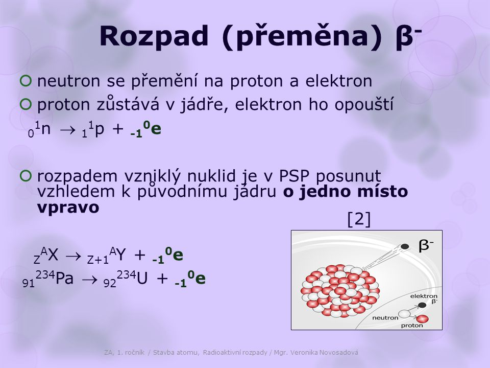 Rozpad (přeměna) β- neutron se přemění na proton a elektron
