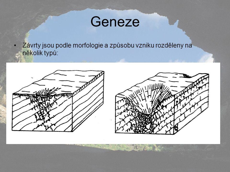 Geneze Závrty jsou podle morfologie a způsobu vzniku rozděleny na několik typů: a) závrty disoluční - (též zvané korozní)