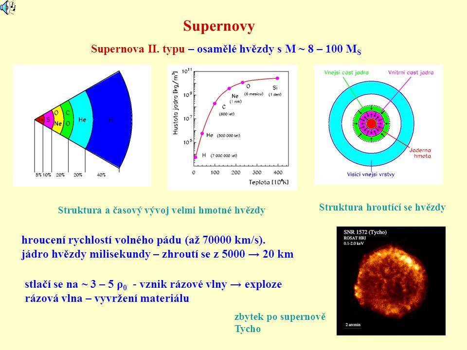 Supernovy Supernova II. typu – osamělé hvězdy s M ~ 8 – 100 MS