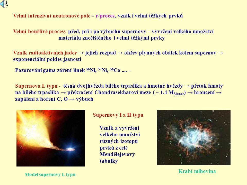 zapálení a hoření C, O → výbuch