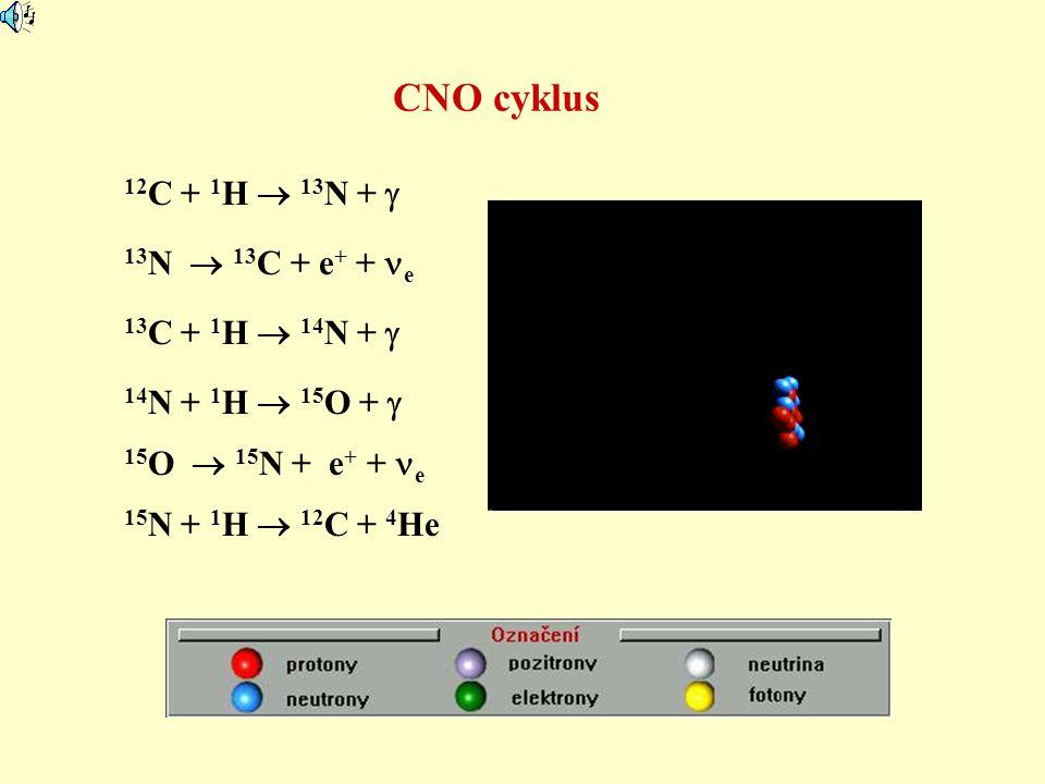 CNO cyklus 12C + 1H  13N +  13N  13C + e+ + e 13C + 1H  14N + 