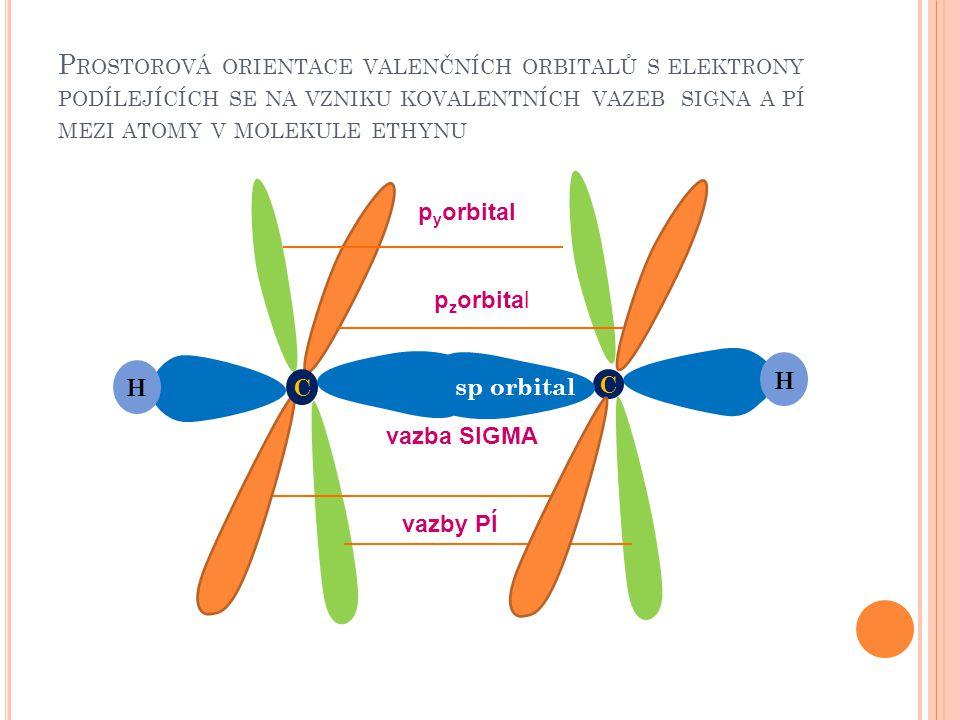 Prostorová orientace valenčních orbitalů s elektrony podílejících se na vzniku kovalentních vazeb signa a pí mezi atomy v molekule ethynu