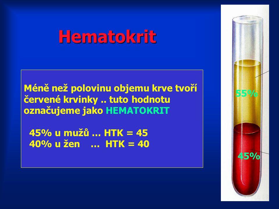 Hematokrit Méně než polovinu objemu krve tvoří