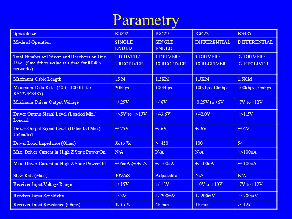 Parametry Specifikace RS232 RS423 RS422 RS485 Mode of Operation