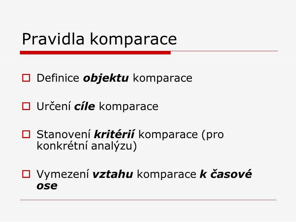 Pravidla komparace Definice objektu komparace Určení cíle komparace