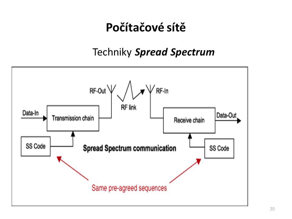 Techniky Spread Spectrum