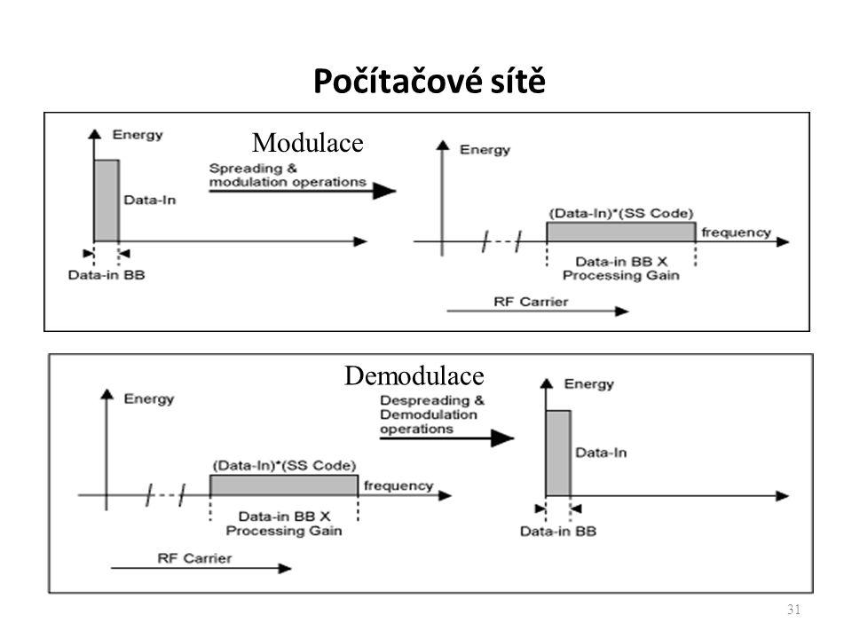 Počítačové sítě Modulace Demodulace