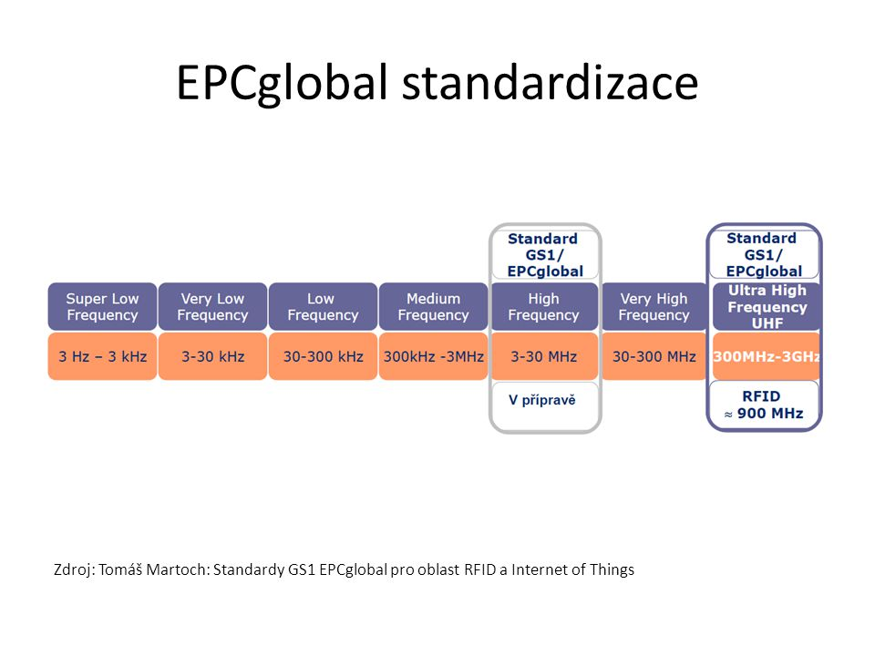 EPCglobal standardizace