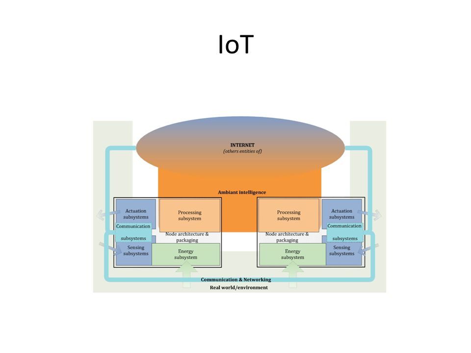IoT A local view of objects in Internet of Things - Les Instituts CARNOT: Smart Networked Objects & Internet of Things.
