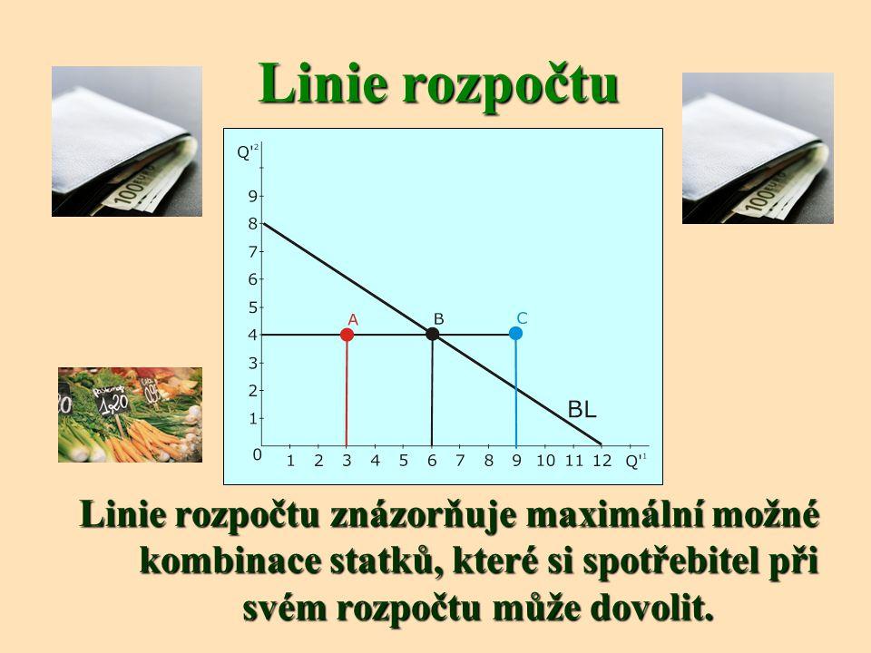 Linie rozpočtu Linie rozpočtu znázorňuje maximální možné kombinace statků, které si spotřebitel při svém rozpočtu může dovolit.