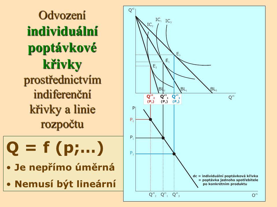 Odvození individuální poptávkové křivky prostřednictvím indiferenční křivky a linie rozpočtu