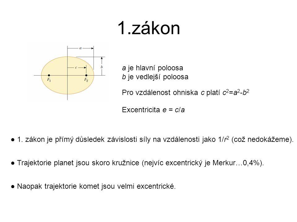 1.zákon a je hlavní poloosa b je vedlejší poloosa