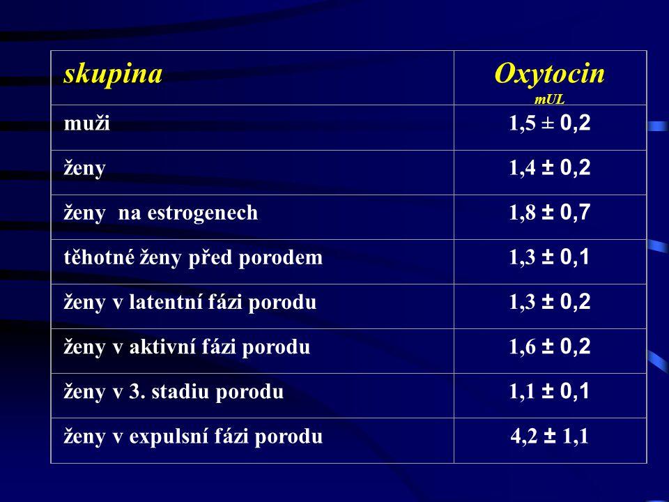 skupina Oxytocin muži 1,5 ± 0,2 ženy 1,4 ± 0,2 ženy na estrogenech
