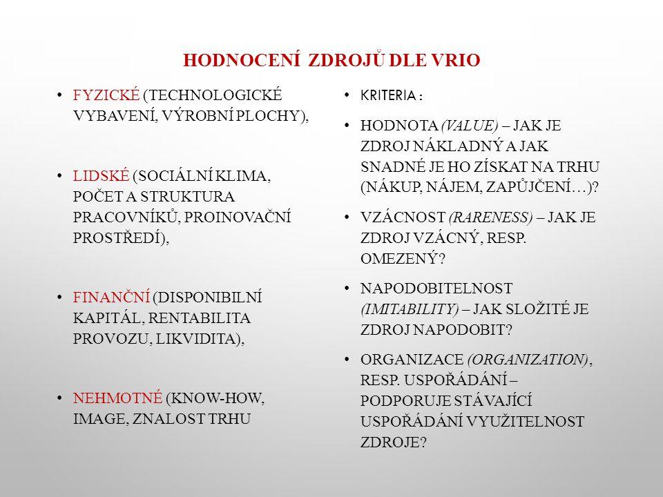 Hodnocení zdrojů dle VRIO