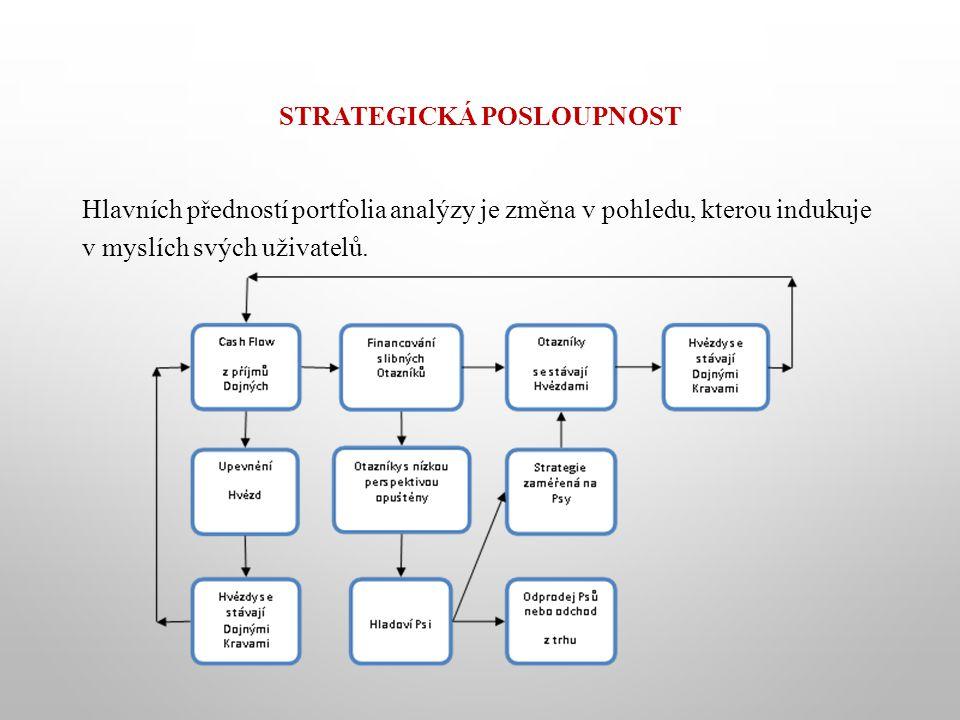 Strategická posloupnost
