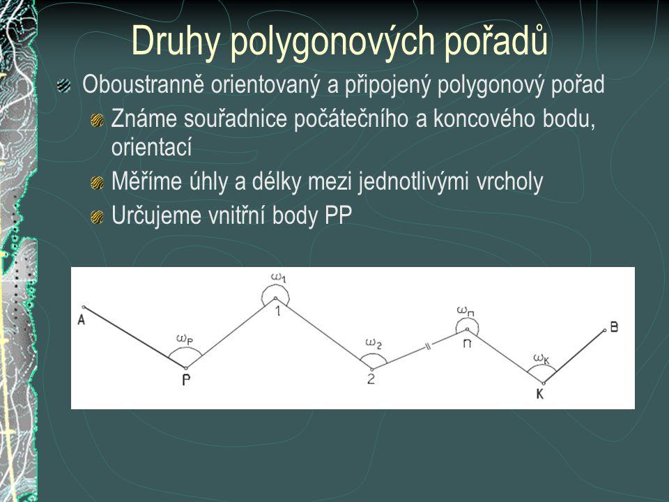 Druhy polygonových pořadů