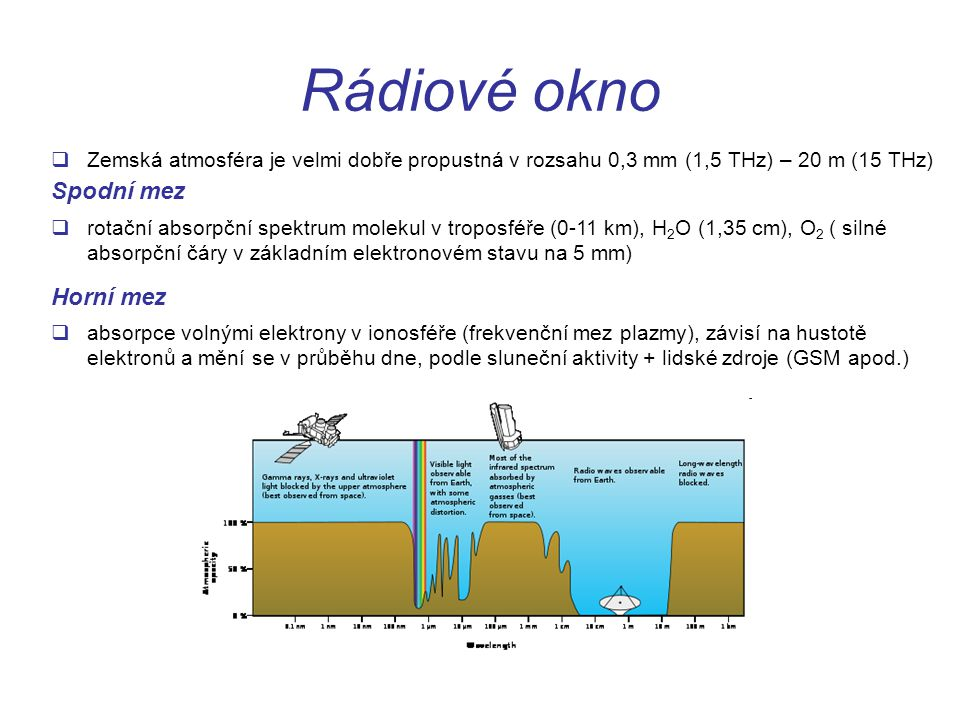 Rádiové okno Spodní mez Horní mez
