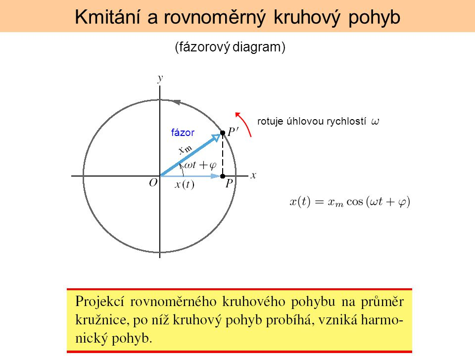 Kmitání a rovnoměrný kruhový pohyb