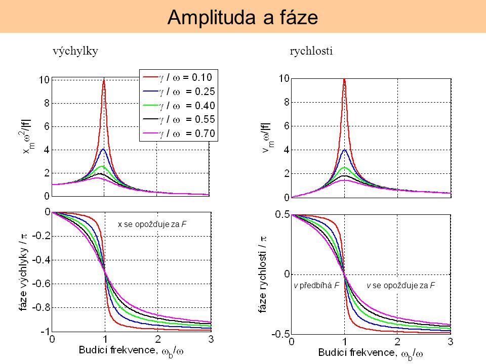 Amplituda a fáze výchylky rychlosti x se opožďuje za F v předbíhá F