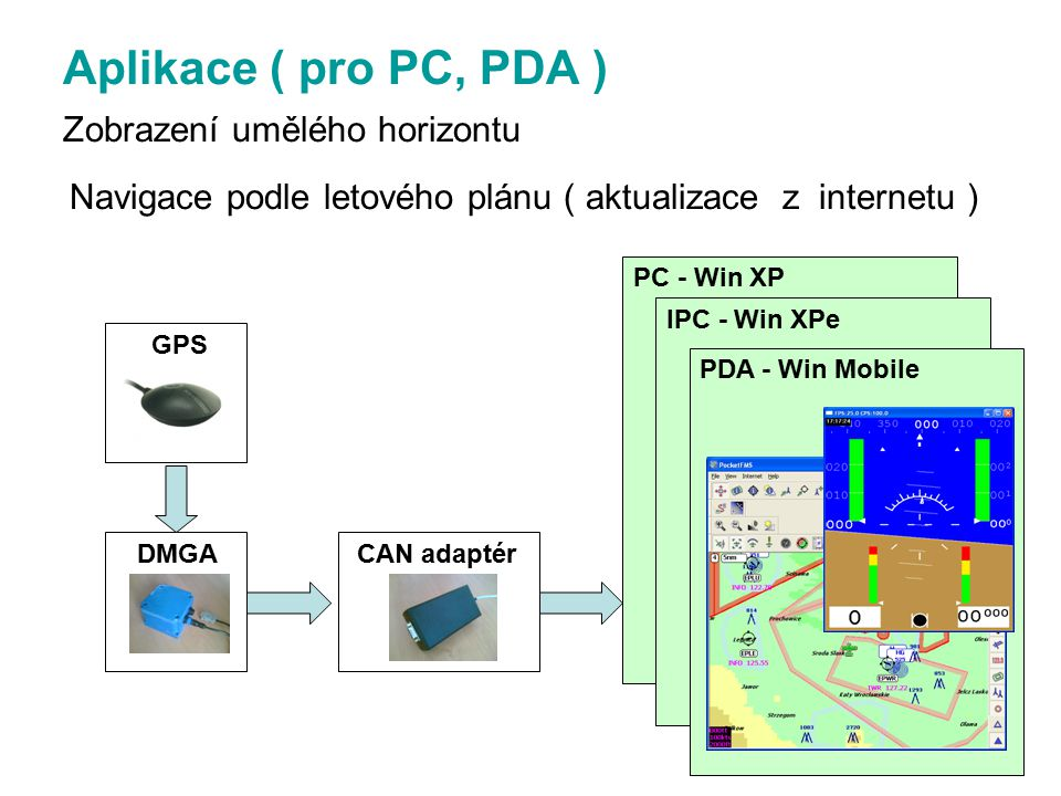 Aplikace ( pro PC, PDA ) Zobrazení umělého horizontu Navigace podle letového plánu ( aktualizace z internetu )
