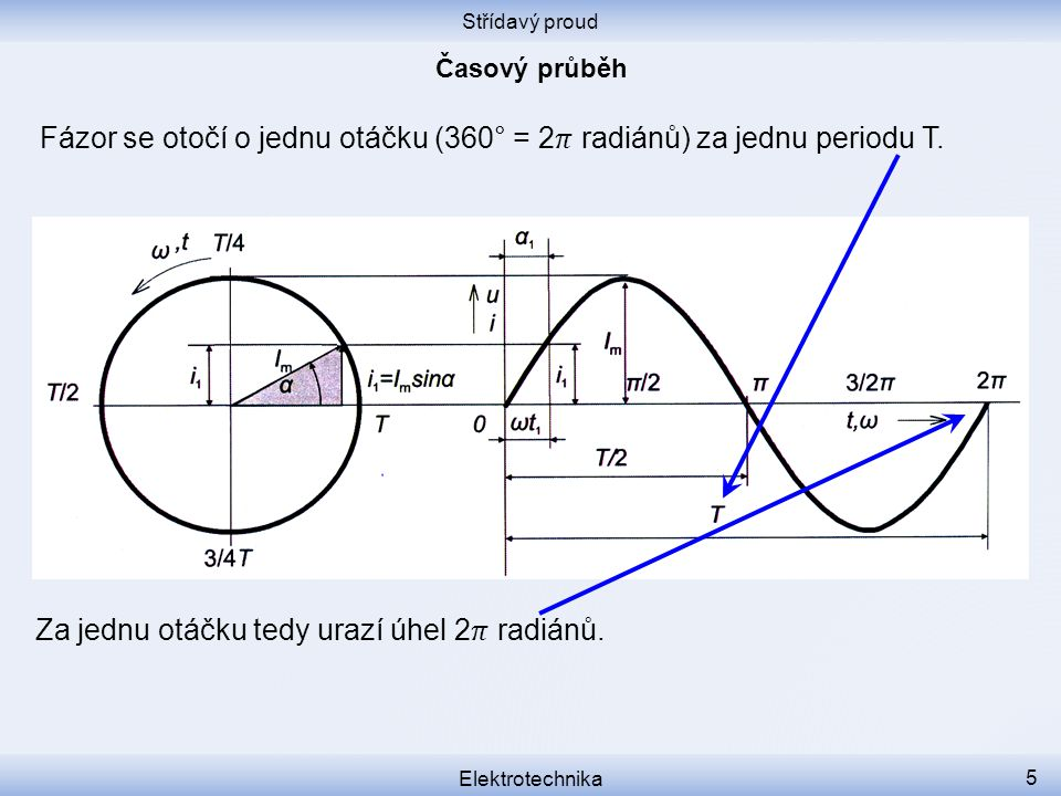 Fázor se otočí o jednu otáčku (360° = 2𝜋 radiánů) za jednu periodu T.