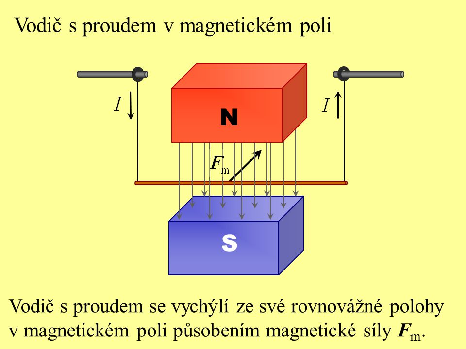 N S Vodič s proudem v magnetickém poli