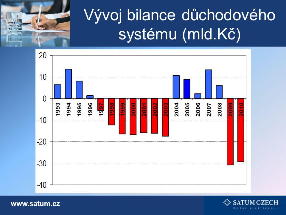 Vývoj bilance důchodového systému (mld.Kč)