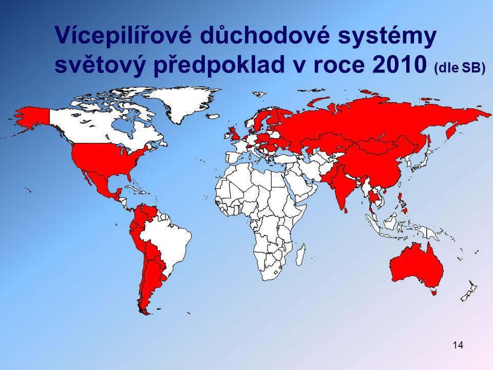 Vícepilířové důchodové systémy světový předpoklad v roce 2010 (dle SB)