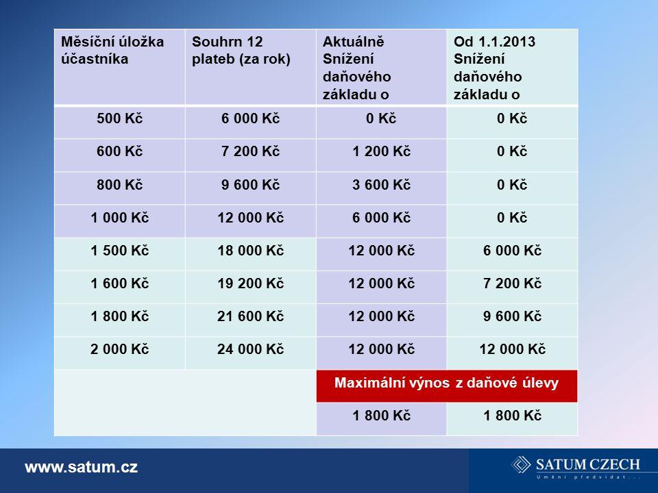 Maximální výnos z daňové úlevy