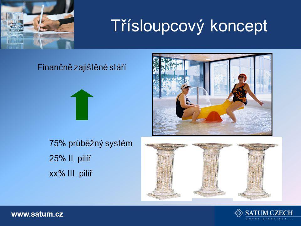 Třísloupcový koncept Finančně zajištěné stáří 75% průběžný systém