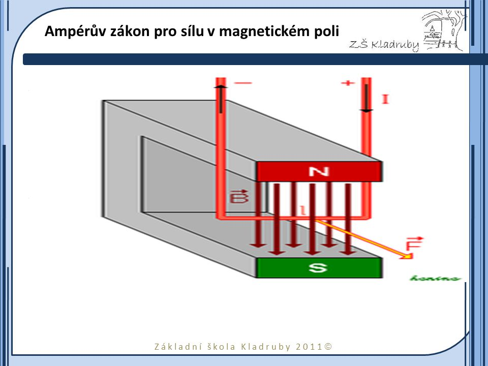 Ampérův zákon pro sílu v magnetickém poli