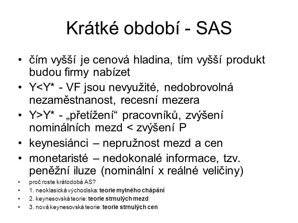 Krátké období - SAS čím vyšší je cenová hladina, tím vyšší produkt budou firmy nabízet.