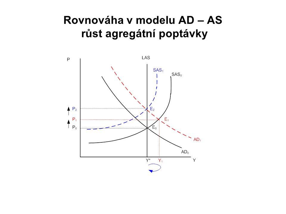 Rovnováha v modelu AD – AS růst agregátní poptávky