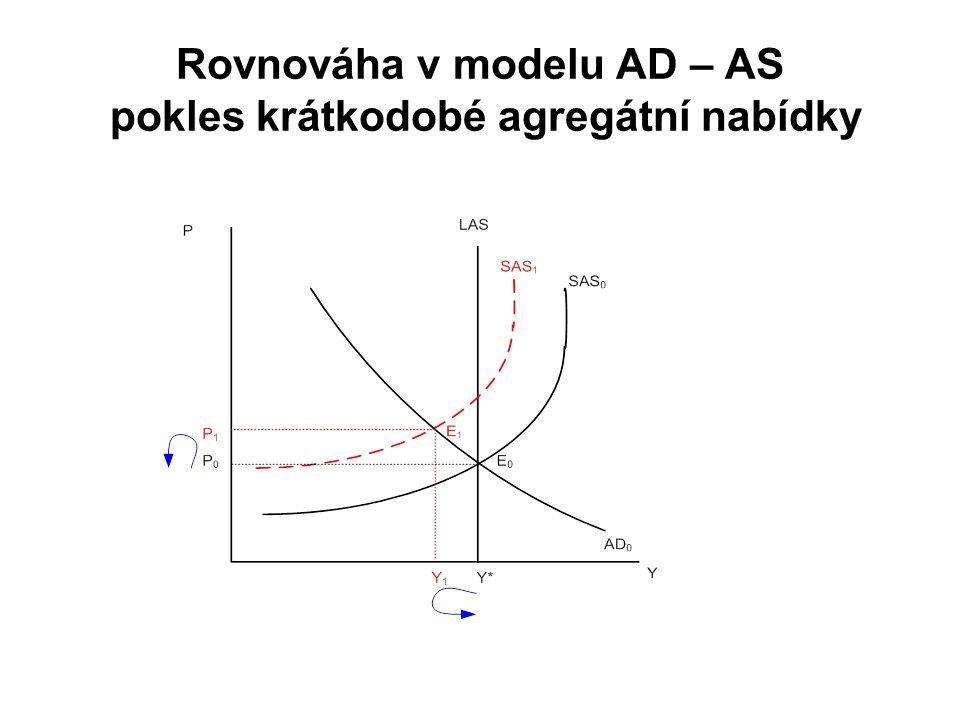 Rovnováha v modelu AD – AS pokles krátkodobé agregátní nabídky