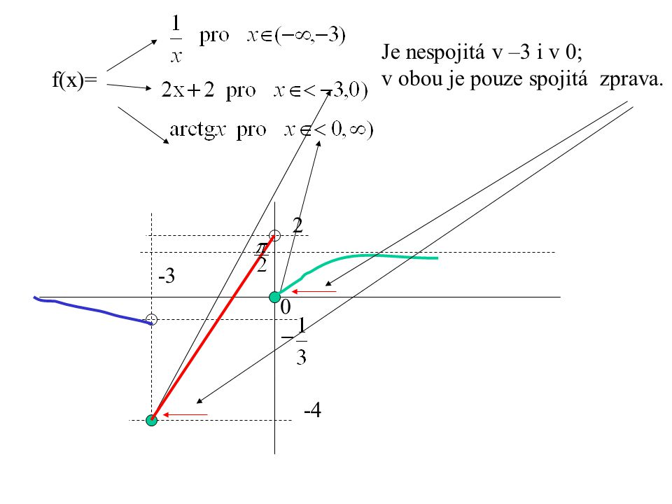 Je nespojitá v –3 i v 0; v obou je pouze spojitá zprava. f(x)= 2 -3 -4