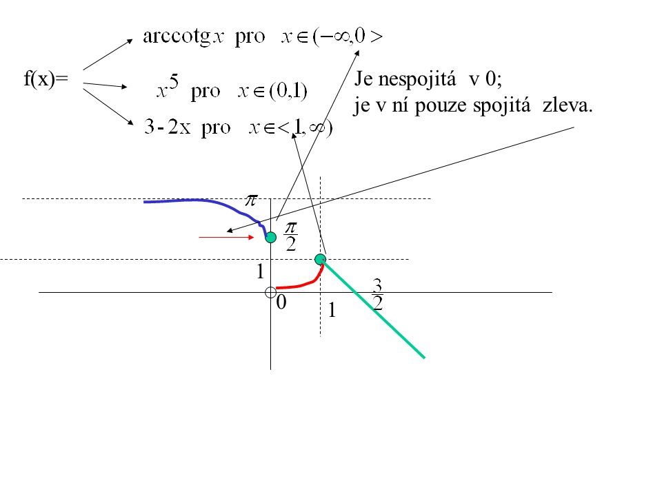 f(x)= Je nespojitá v 0; je v ní pouze spojitá zleva. 1 1