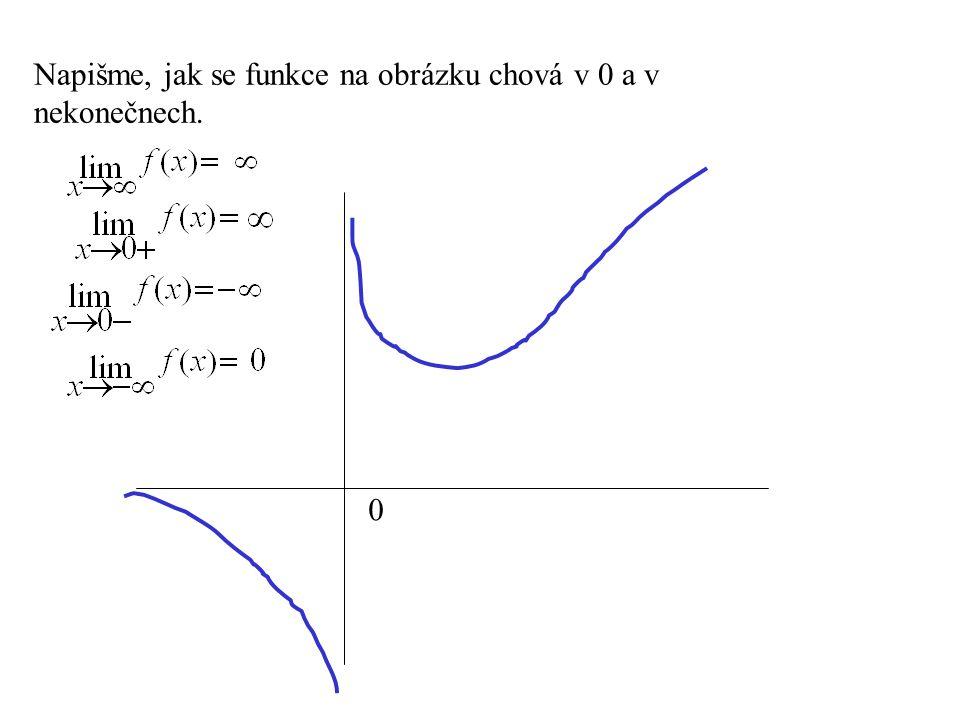 Napišme, jak se funkce na obrázku chová v 0 a v nekonečnech.