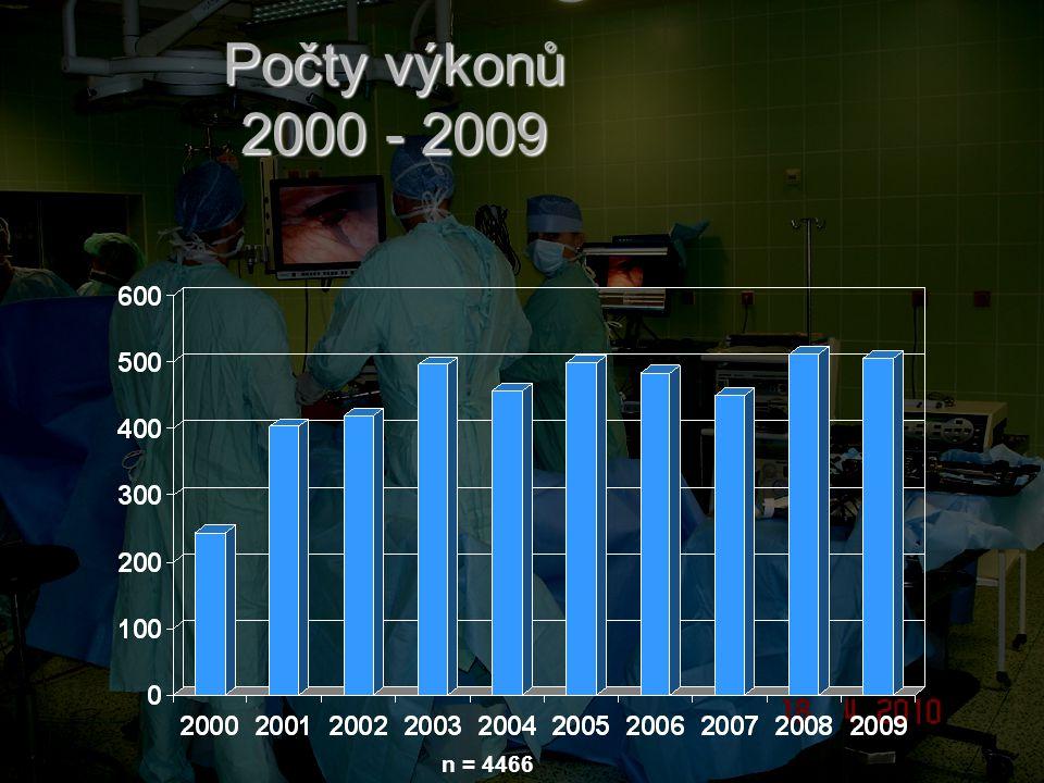 Počty výkonů 2000 - 2009 n = 4466