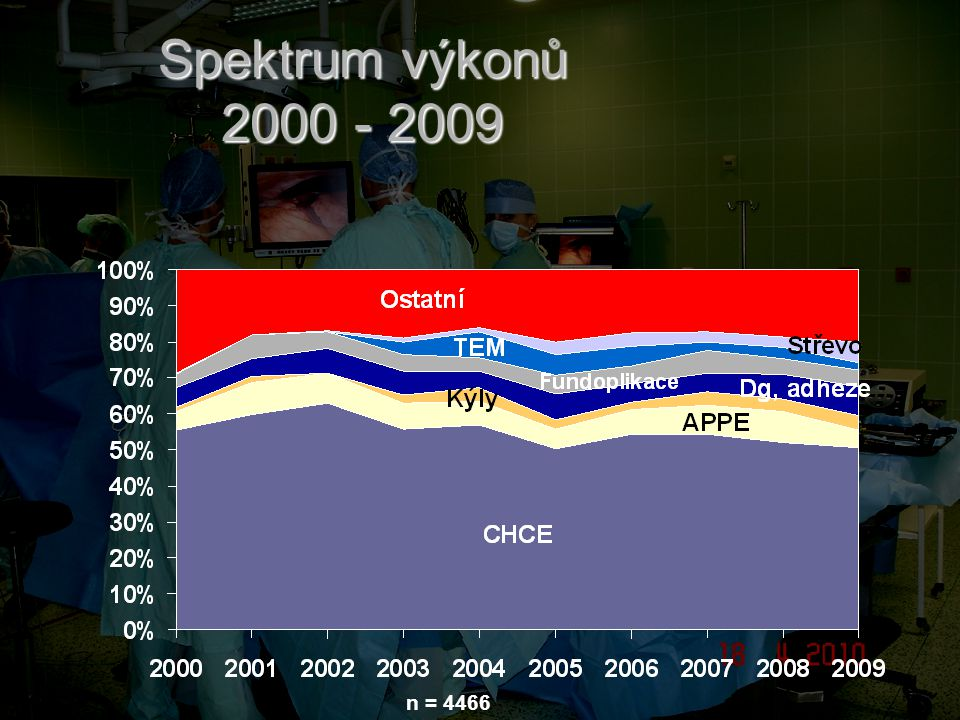 Spektrum výkonů 2000 - 2009 n = 4466