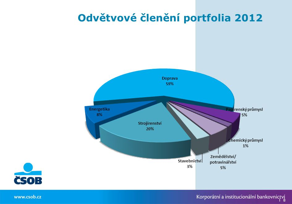 Odvětvové členění portfolia 2012