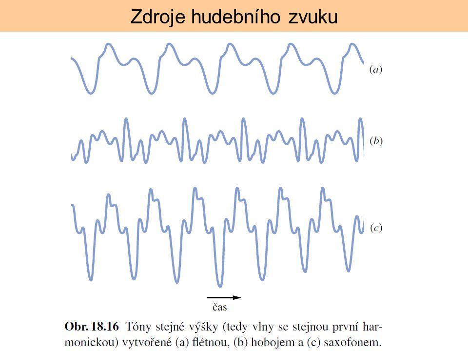 Zdroje hudebního zvuku
