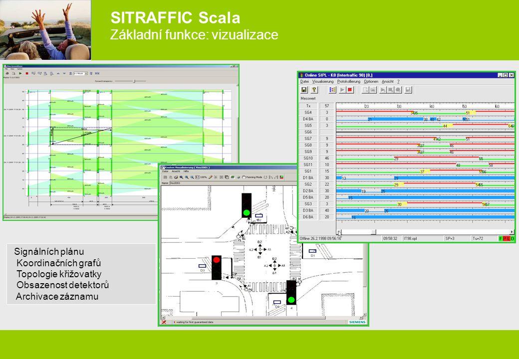 SITRAFFIC Scala Základní funkce: vizualizace